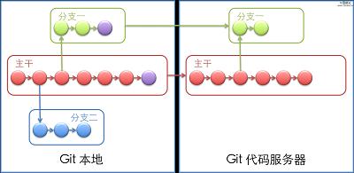 Git使用基础篇
