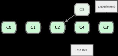 Git详解之三 Git分支
