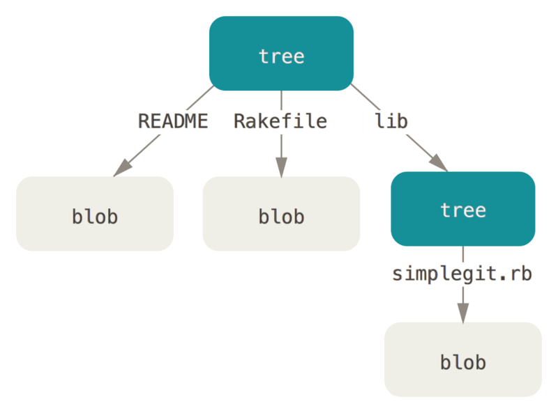 简化版的 Git 数据模型。