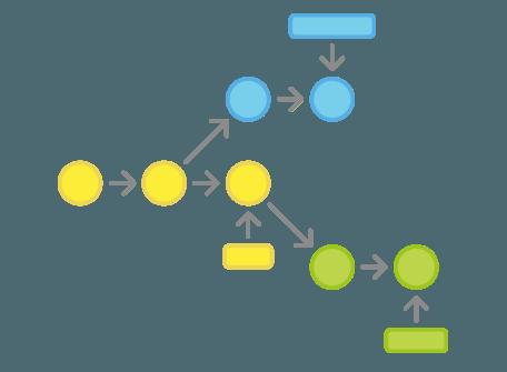 Git Workflows