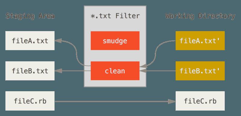 """""""clean""""过滤器会在文件被暂存时触发。"""