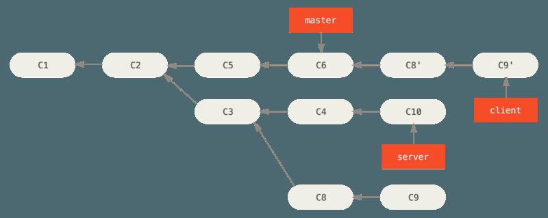 截取特性分支上的另一个特性分支,然后变基到其他分支。