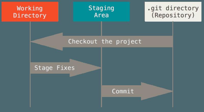 工作目录、暂存区域以及 Git 仓库。