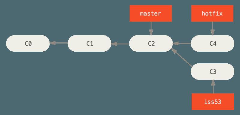 基于 `master` 分支的紧急问题分支(hotfix branch)。