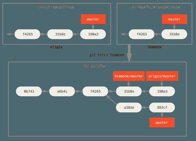 远程跟踪分支 `teamone/master`。