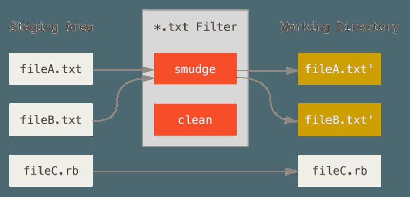 """""""smudge""""过滤器会在文件被检出时触发。"""