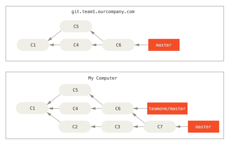 抓取别人的提交,合并到自己的开发分支。