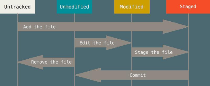 Git 下文件生命周期图。