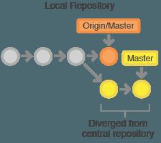 git-workflow-svn-managingconflicts