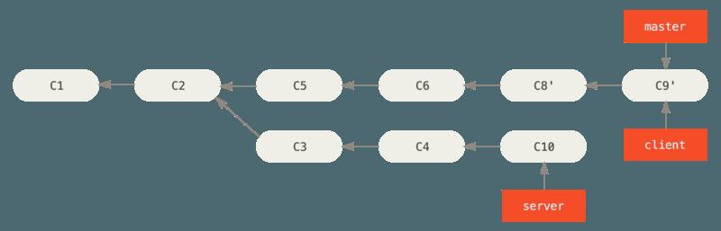 快进合并 master 分支,使之包含来自 client 分支的修改。