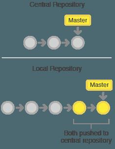 git-workflow-svn-push-local